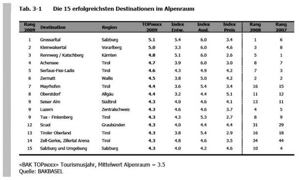 Die besten Ganzjahresdestinationen der Alpen, Quelle: BAKBASEL