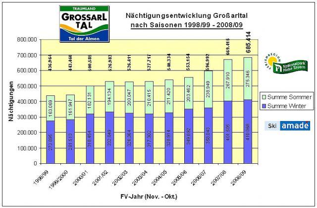 Statistik 2008/09